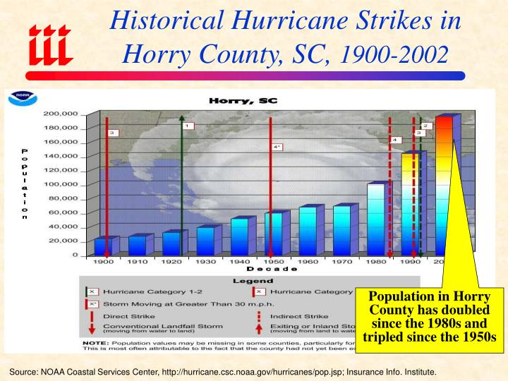 Historical Hurricane Strikes in Horry County, SC,