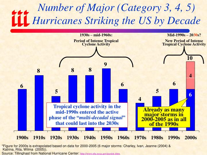 Number of Major (Category 3, 4, 5) Hurricanes Striking the US by Decade