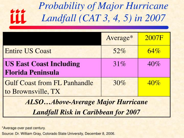 Probability of Major Hurricane Landfall (CAT 3, 4, 5) in 2007