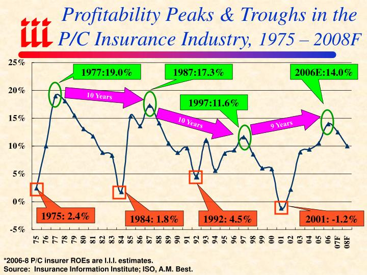 Profitability Peaks & Troughs in the P/C Insurance Industry,