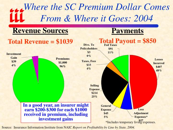 Where the SC Premium Dollar Comes From & Where it Goes: 2004