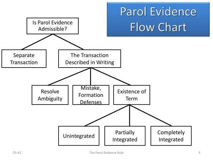 Ppt Parol Evidence Rule In Retrospect Powerpoint Presentation Id