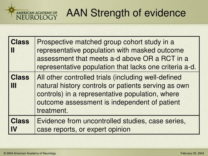 AAN Strength of evidence