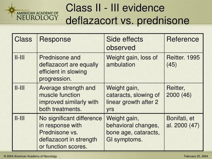 Class II - III evidence