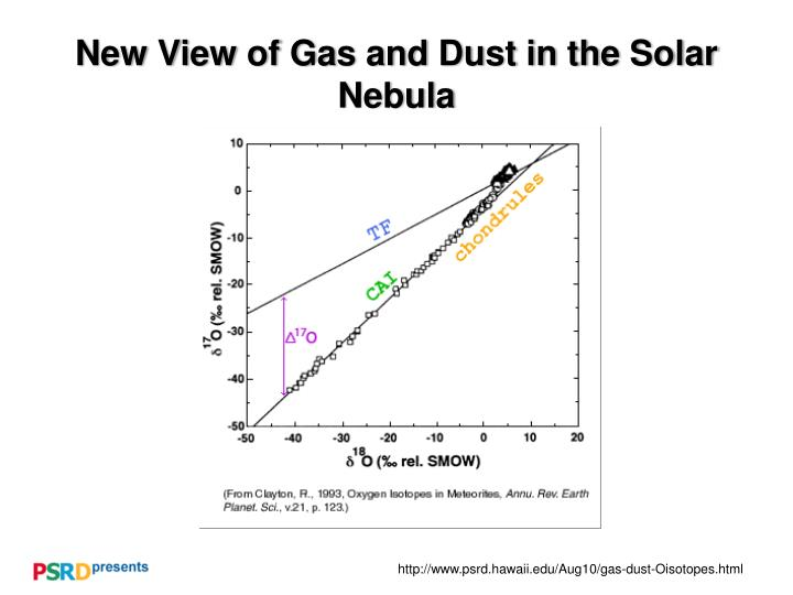 new view of gas and dust in the solar nebula