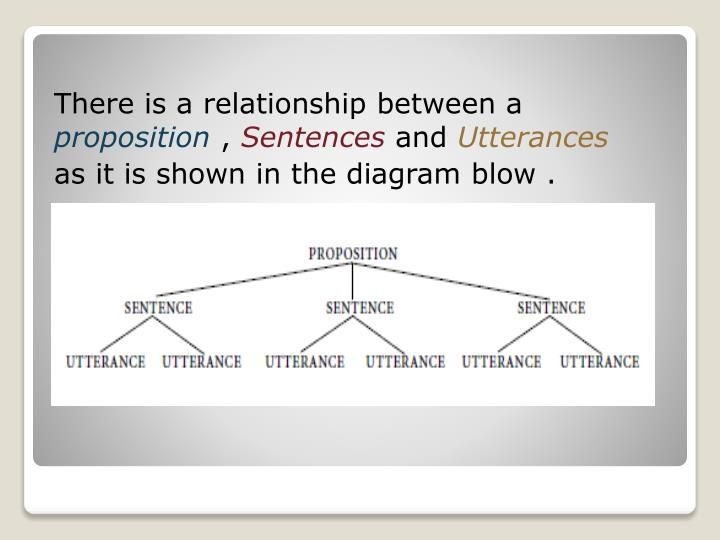 There is a relationship between a