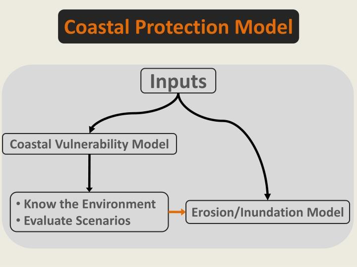 Coastal Protection Model