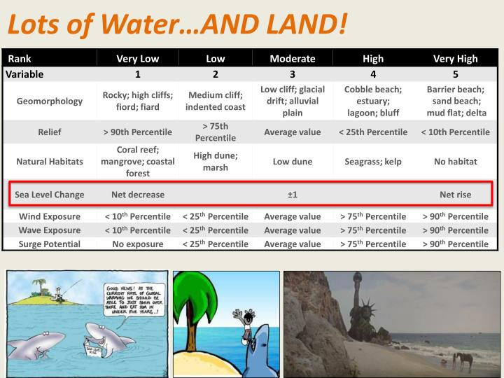 Lots of Water…AND LAND!