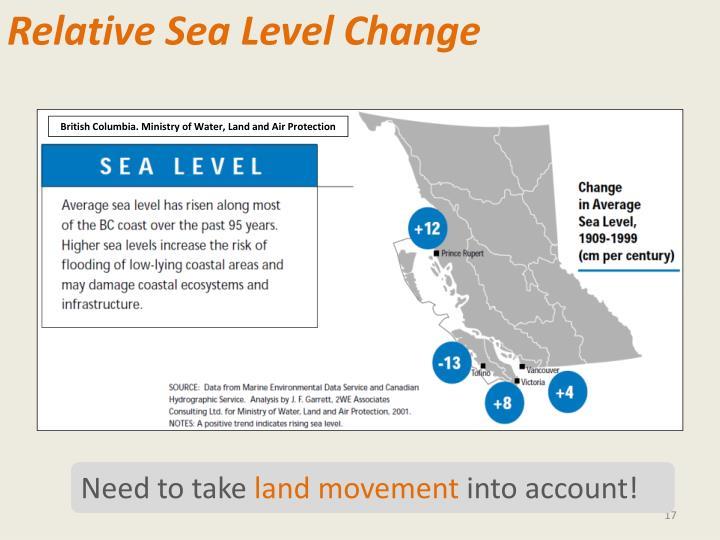 Relative Sea Level