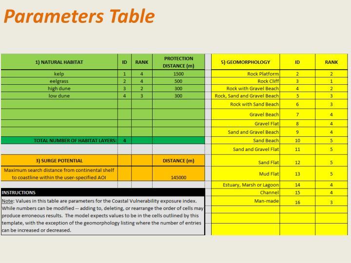 Parameters Table
