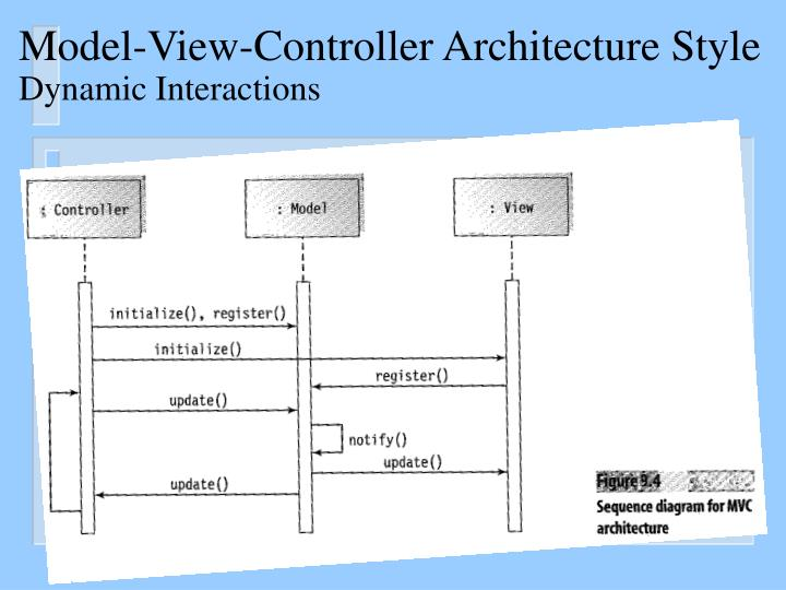 Ppt Software Design The Dynamic Model Design Sequence Diagrams And