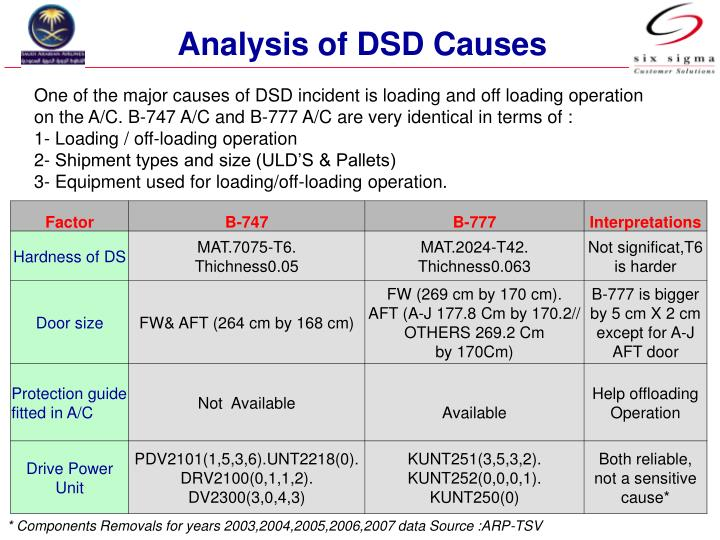 Analysis of DSD Causes