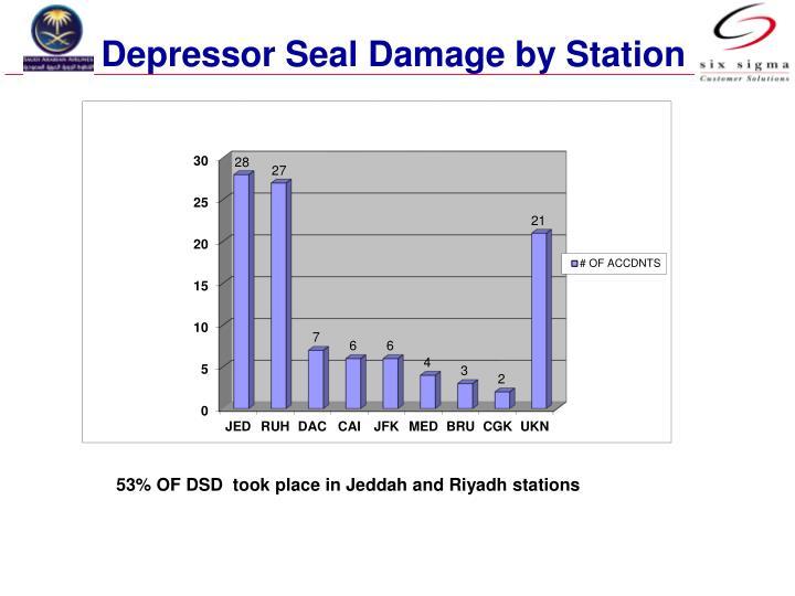 Depressor Seal Damage by Station