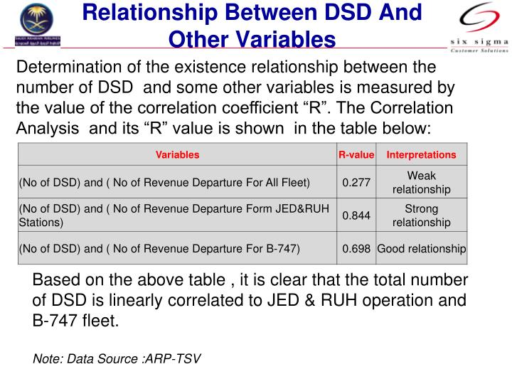 Relationship Between DSD And Other Variables