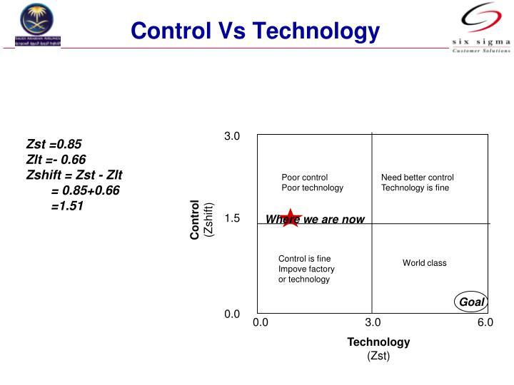 Control Vs Technology