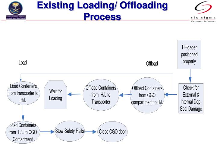 Existing Loading/ Offloading Process