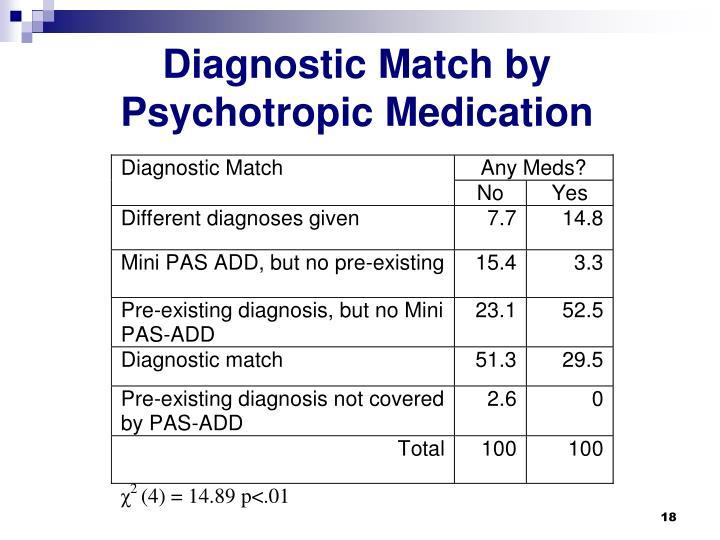 Diagnostic Match by Psychotropic Medication