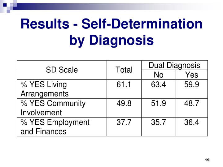 Results - Self-Determination by Diagnosis