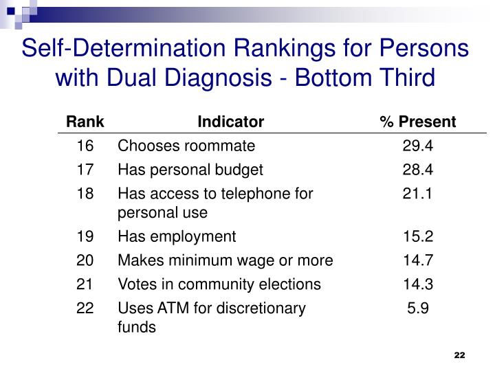Self-Determination Rankings for Persons with Dual Diagnosis - Bottom Third