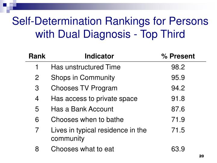 Self-Determination Rankings for Persons with Dual Diagnosis - Top Third