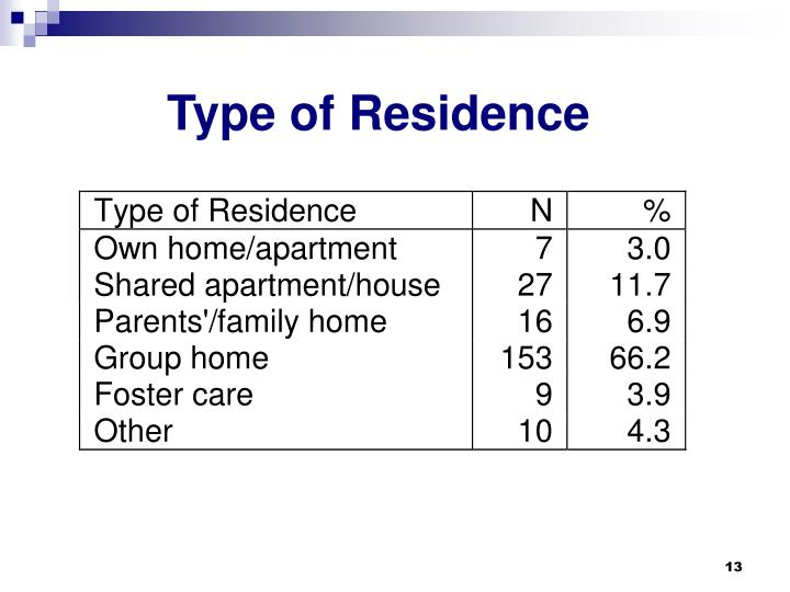 Type of Residence