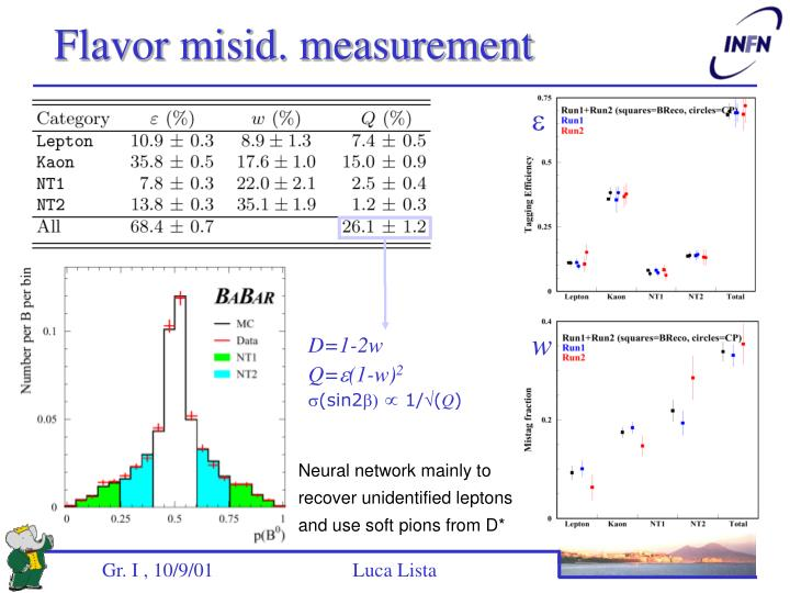 Flavor misid. measurement