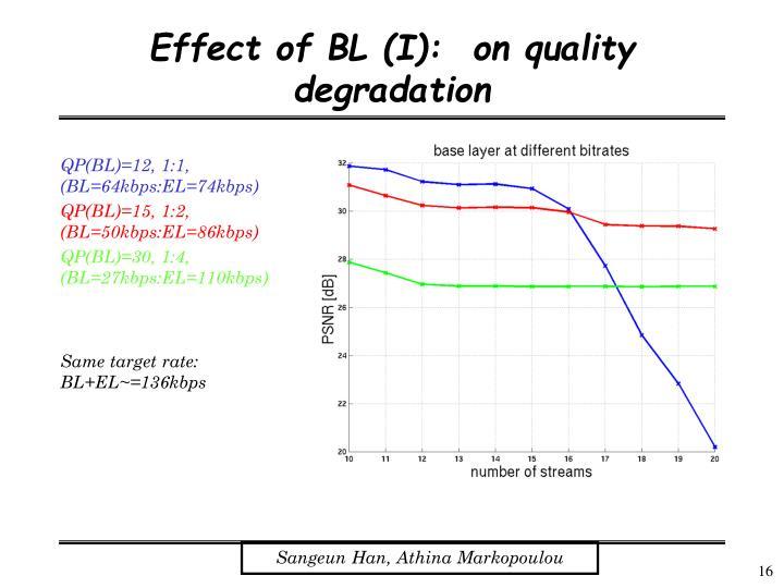 QP(BL)=12, 1:1, (BL=64kbps:EL=74kbps)