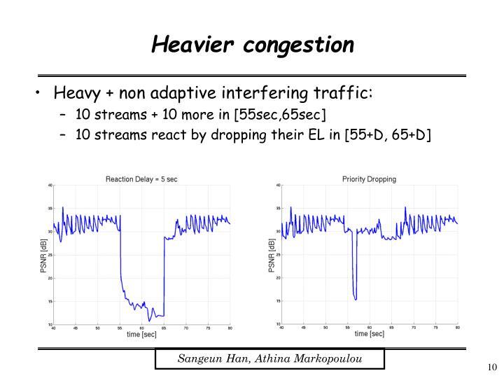 Heavier congestion