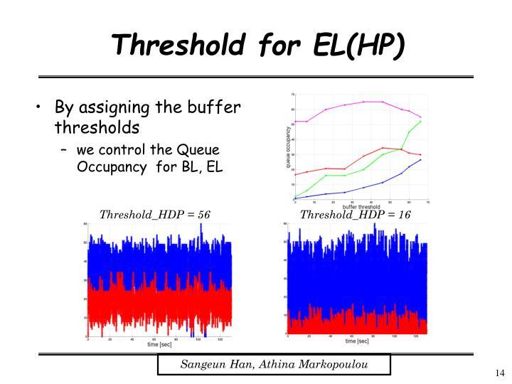 Threshold for EL(HP)
