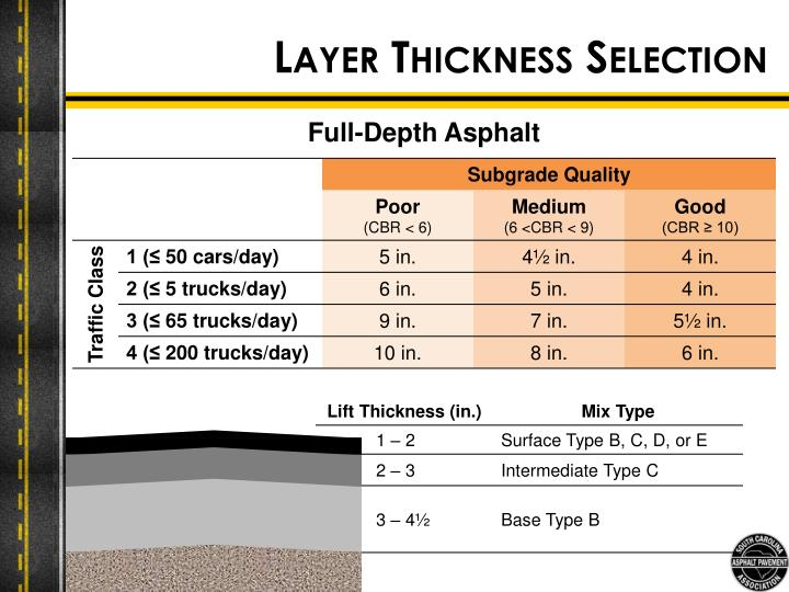 Layer Thickness Selection