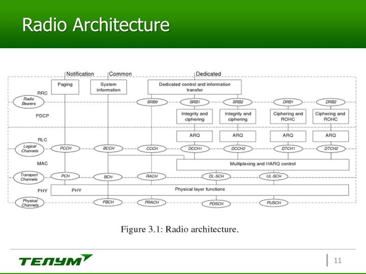 Radio Architecture