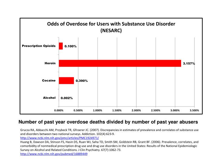 Number of past year overdose deaths divided by number of past year abusers