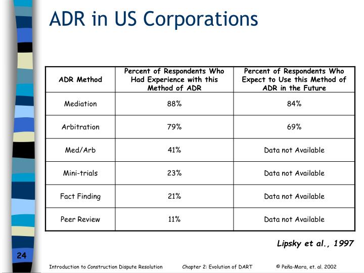 ADR in US Corporations