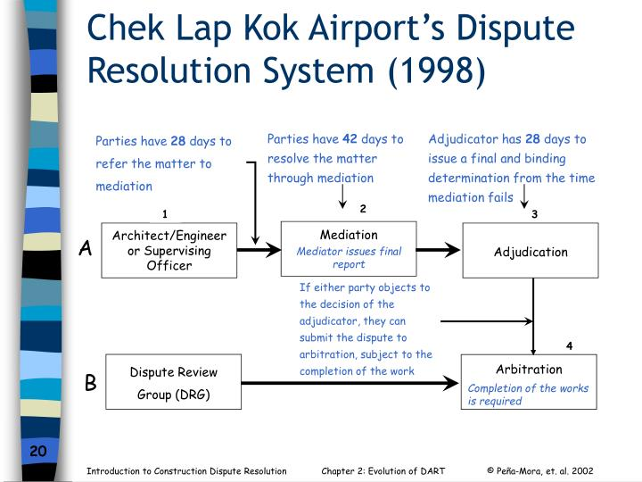 Chek Lap Kok Airport's Dispute Resolution System (1998)