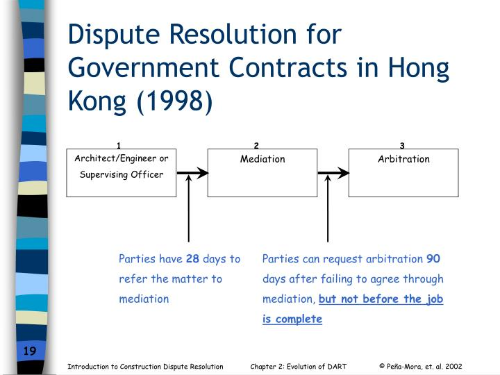 Dispute Resolution for Government Contracts in Hong Kong (1998)