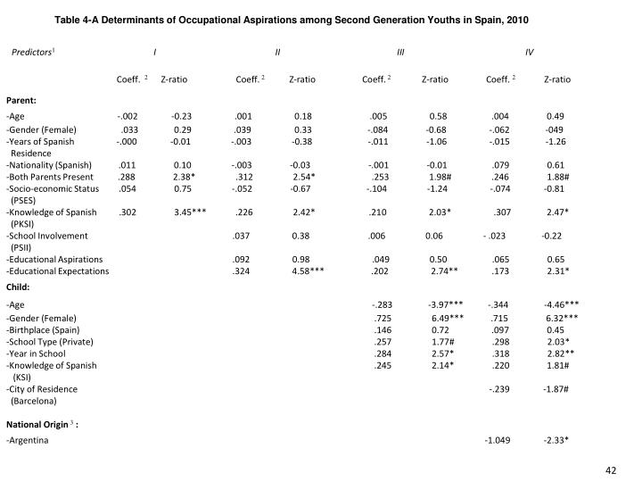 Table 4-A Determinants of Occupational Aspirations among Second Generation Youths in Spain, 2010