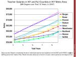 teacher salaries in ny and nj counties in ny metro area ma degree over first 10 years in 2007