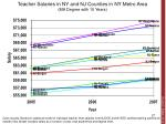 teacher salaries in ny and nj counties in ny metro area ma degree with 10 years