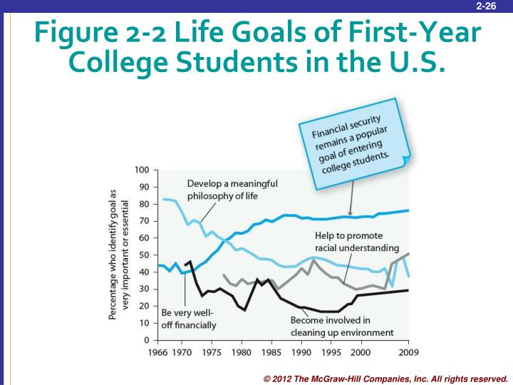 Figure 2-2 Life Goals of First-Year College Students in the U.S.