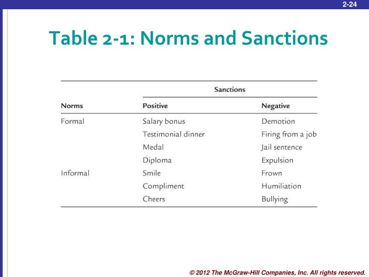 Table 2-1: Norms and Sanctions