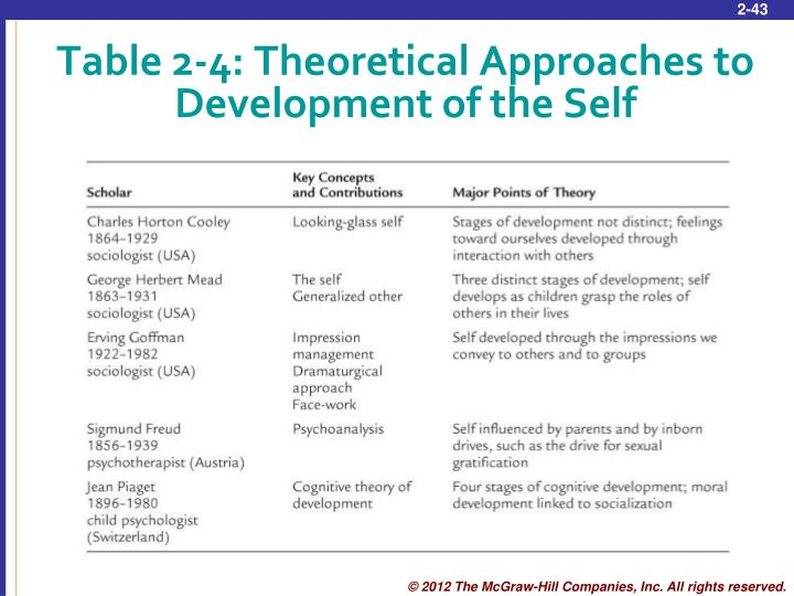 Table 2-4: Theoretical Approaches to Development of the Self