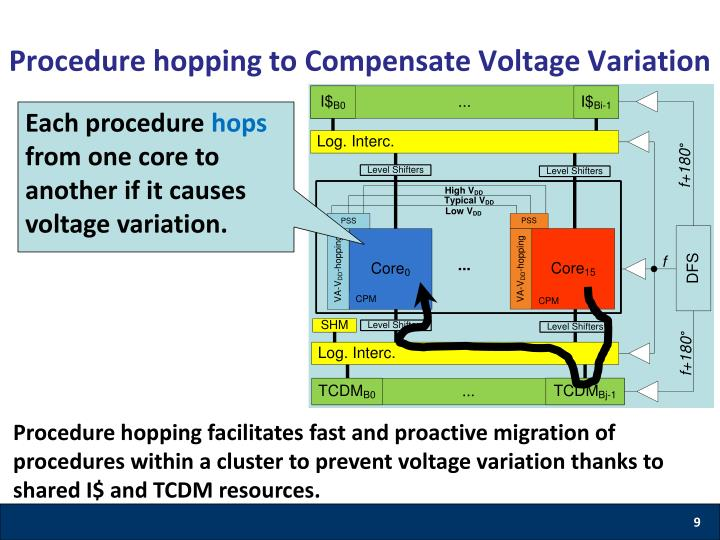 Procedure hopping to Compensate Voltage Variation