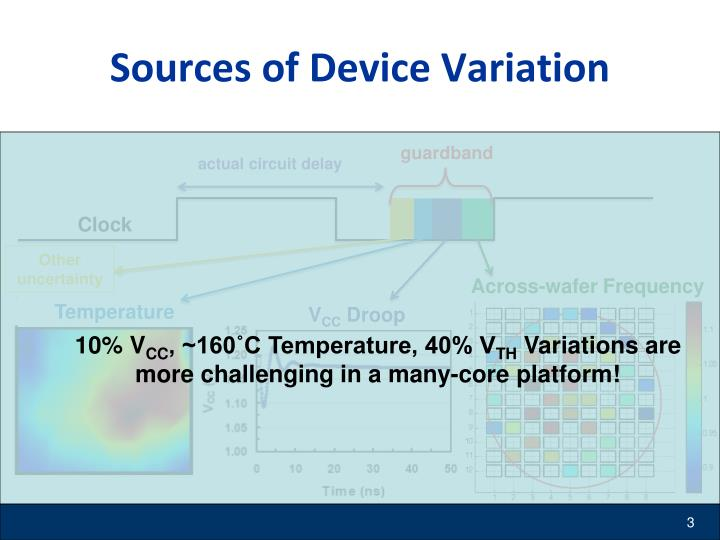Sources of Device Variation