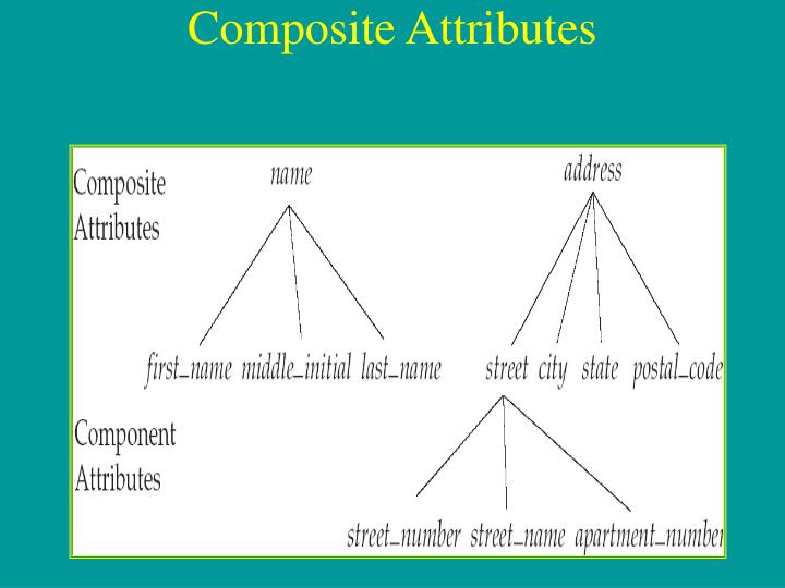 Composite Attributes