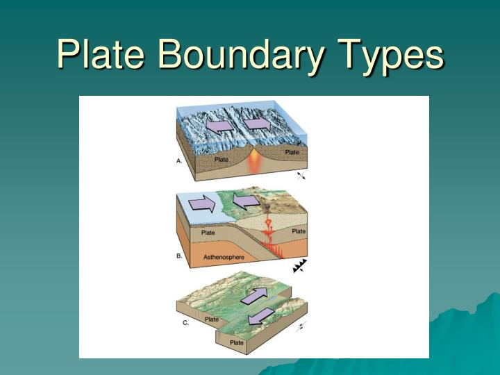 plate boundary types n.