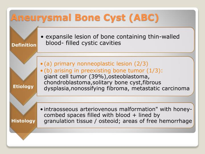 Aneurysmal bone cyst abc