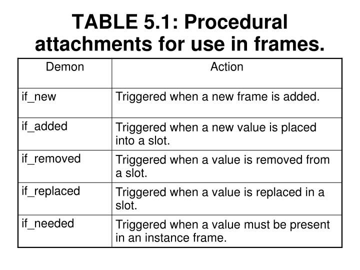 TABLE 5.1: Procedural attachments for use in frames.