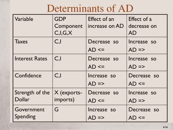 Determinants of AD