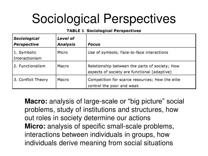 public observation analysis sociology perspective Nonetheless, participant observation is still technically classified, for the purposes of a-level sociology as a 'qualitative' method overt and covert observation an important distinction in participation/ ethnography is between covert and over observation.