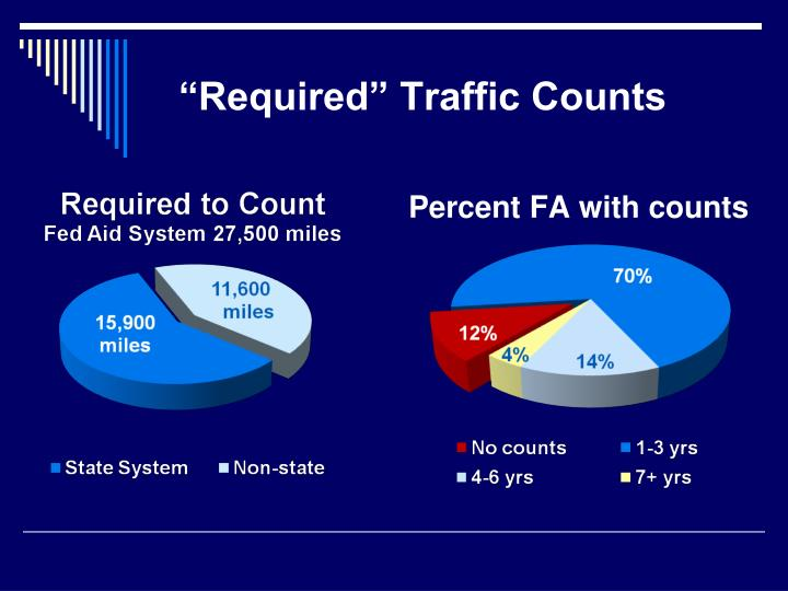 """""""Required"""" Traffic Counts"""